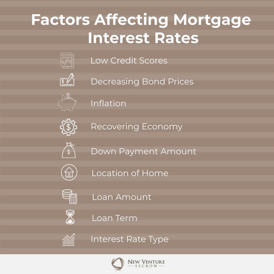 Factors-Affecting-Mortgage-Rates