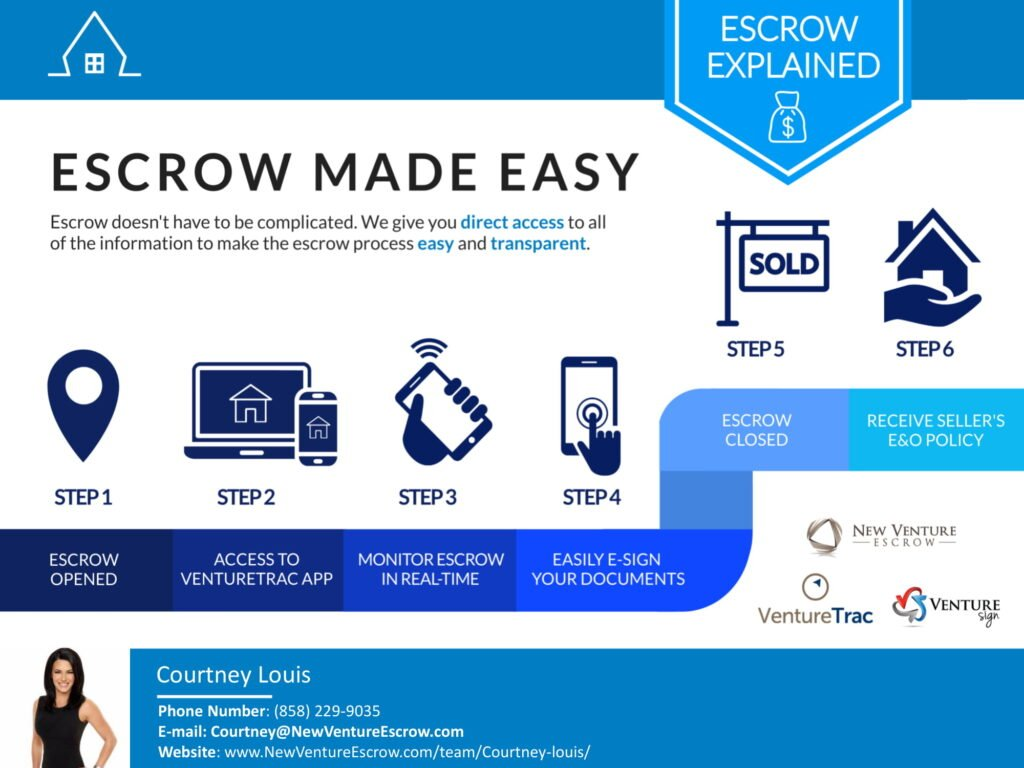 NVE-Escrow-Made-Easy-Courney-Branded-1