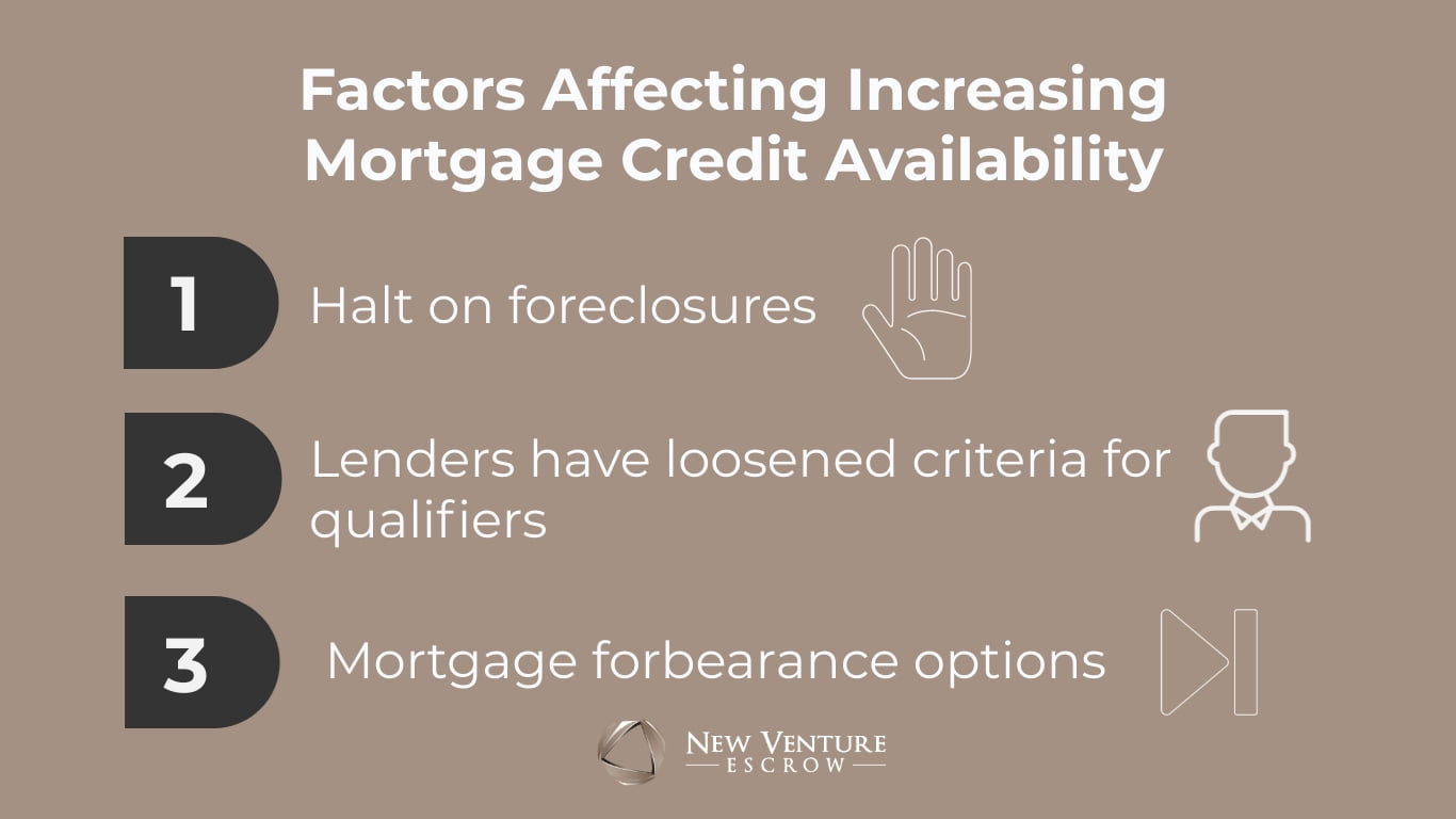 NVE-Mortgage-Credit-Availability-Graphic