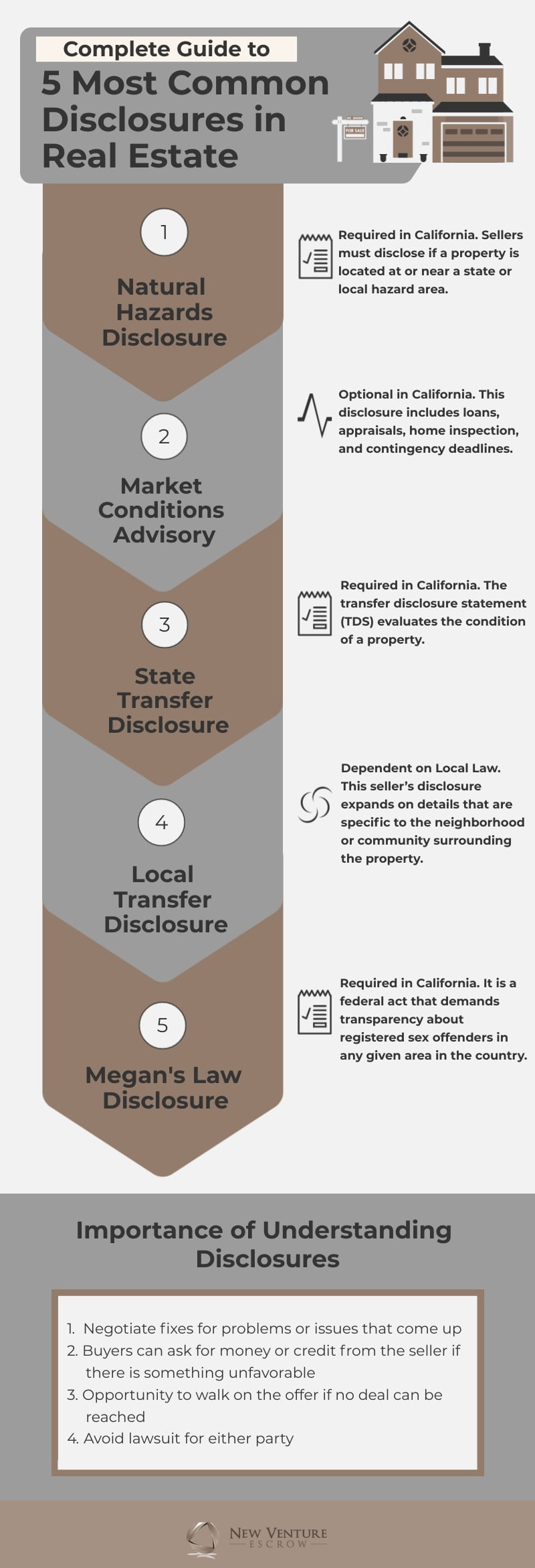 disclosures real estate