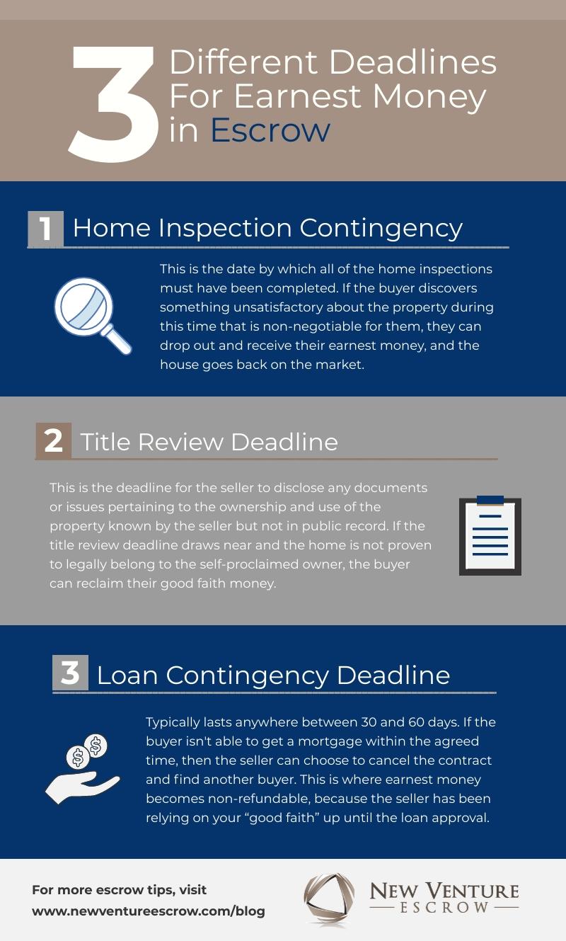 contingency deadlines