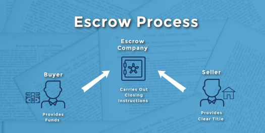 breakdown-of-the-escrow-process
